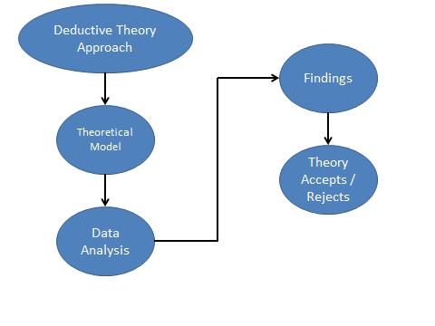 Introduction to Quantitative Research Method – Part 5 2