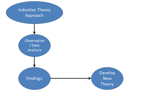 Introduction to Quantitative Research Method – Part 5 3