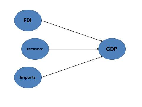 External Resources and Economic Growth - Part 3 2